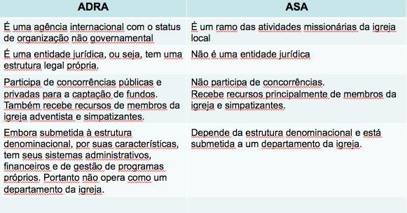 adra_e_asa_saiba_diferenciar
